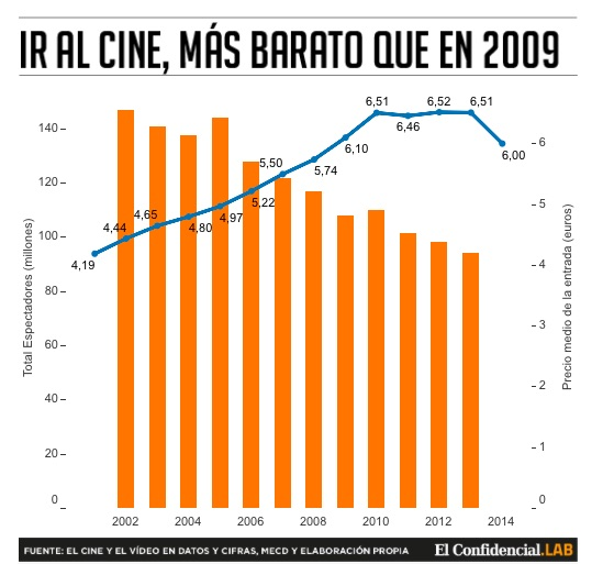 La evoluci n del precio del cine desde 1930 ipc for Cines arenys precios