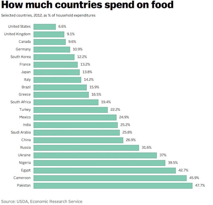comida países