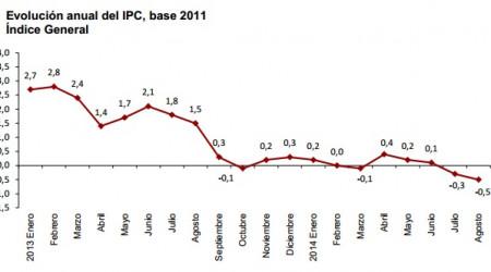 Evolución del IPC en Agosto de 2014