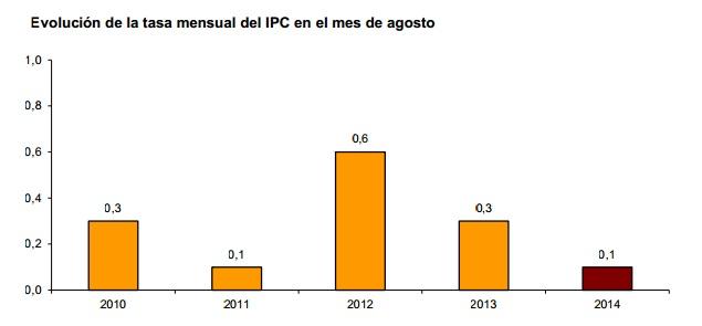 IPC_agosto_2014_tasa_mensual