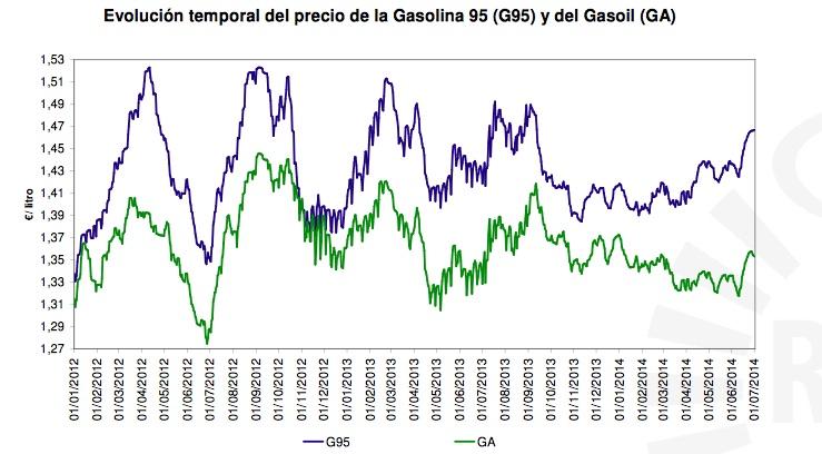 precio carburante