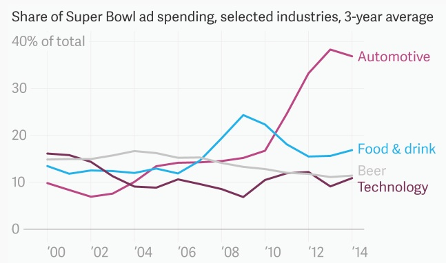 inflación super bowl