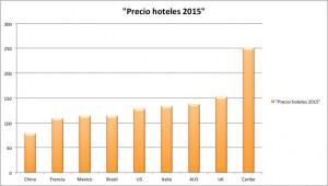 precio hoteles