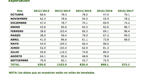 exportaciones aceite